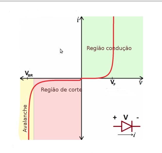 Circuito Zener : Conhecendo os diodos retificador meia onda caderno de