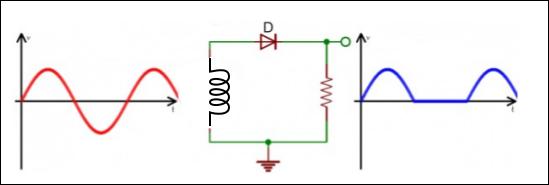 Circuito Retificador : Conhecendo os diodos retificador meia onda caderno de